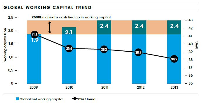 Global Working Capital Trend