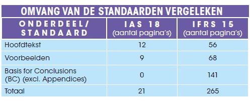 Omvang van de standaarden vergeleken