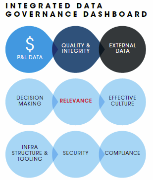 integrated_data_governance_dashboard