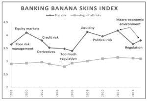Banking Banana Skins